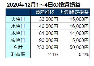 2020年12月第1週の投資成績