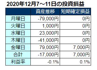 2020年12月第2週の投資成績