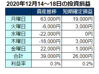 2020年12月第三週の投資損益