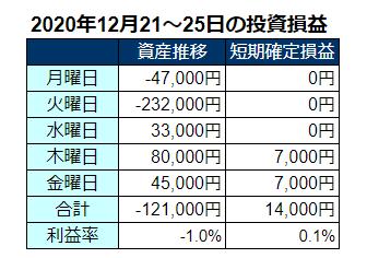 2020年12月第4週の投資成績