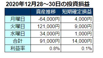 2020年12月第5週の投資成績