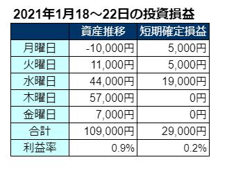2021年1月第3週の投資成績
