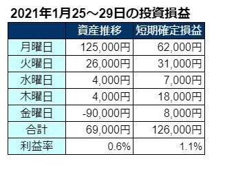 2021年1月第4週の投資成績