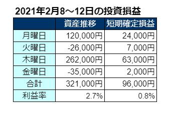 2021年2月第2週の投資成績