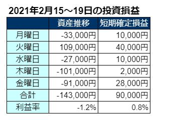 2021年2月第3週の投資成績