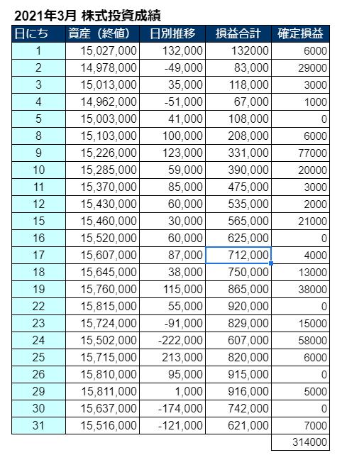 2021年3月の株式投資の成績