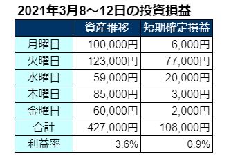 2021年3月第2週の投資成績
