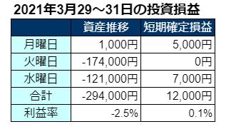2021年3月第5週の投資成績