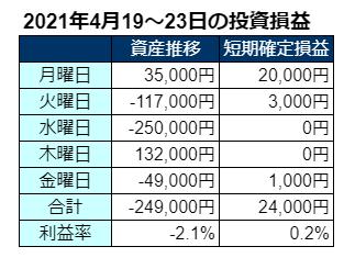 2021年4月第4週の投資成績