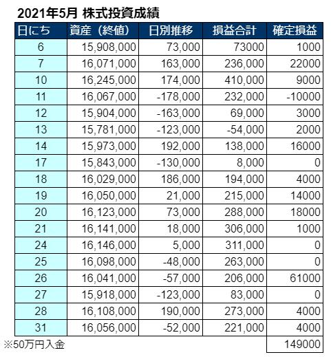 2021年5月の株式投資損益