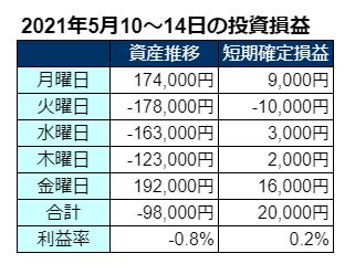 2021年5月第2週の投資成績