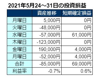 2021年5月第4・5週の投資成績