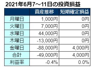 2021年6月第2週の投資成績