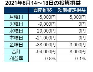 2021年6月第3週の投資成績