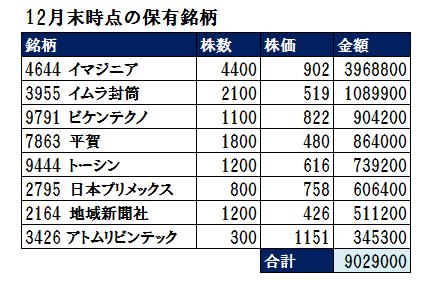 2017年12月の投資成績