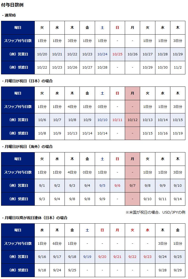 SBI FXトレードのスワップ付与例